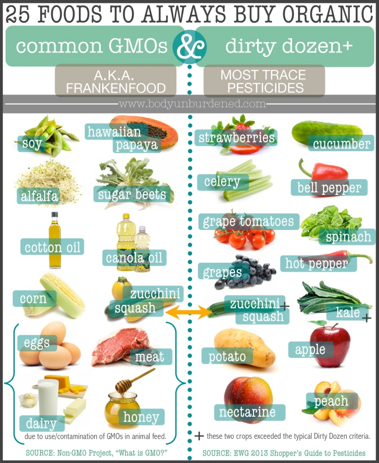 25-foods-to-always-purchase-organic